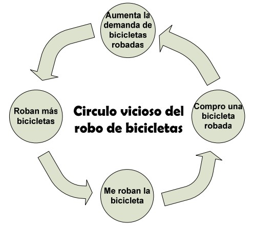 círculo vicioso del robo de bicicletas